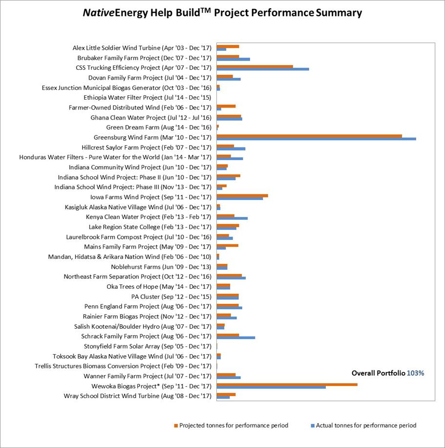 2017 Performance